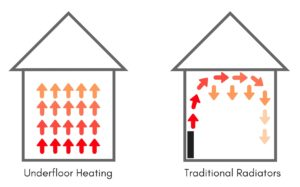 Underfloor Heating heat distribution